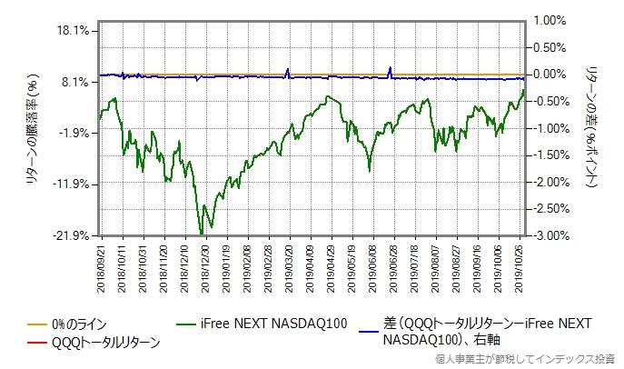 QQQトータルリターンの運用コストを年率0.65%ポイント増量グラフ