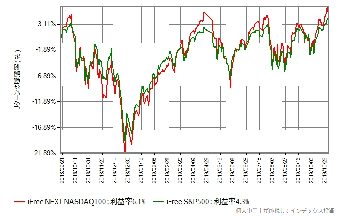 iFree NEXT NASDAQ100 vs iFree S&P500