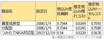 運用報告書から計算したトータルコスト