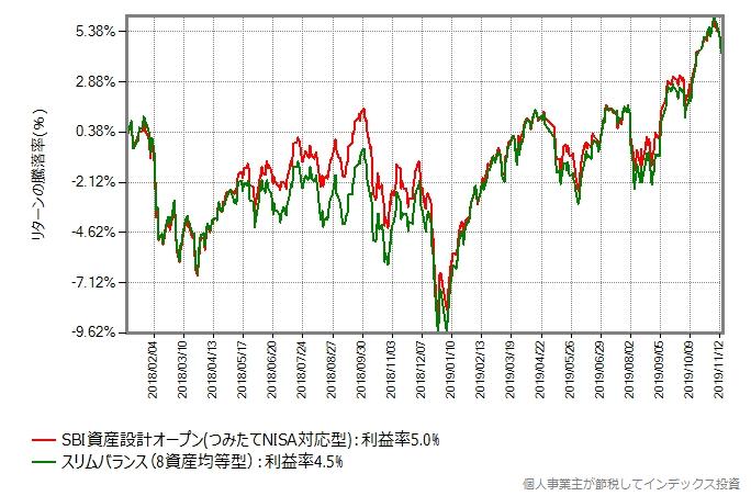 SBI資産設計オープン(つみたてNISA対応型) vs スリムバランス(8資産均等型)