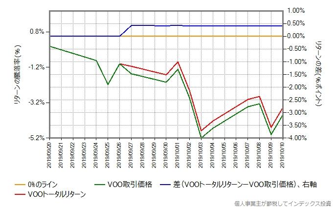 9月26日頃を拡大したグラフ