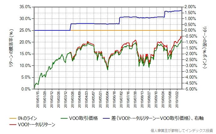 VOOトータルリターンと取引価格の比較グラフ