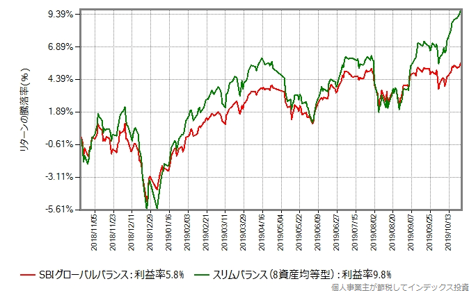 SBIグローバルバランスとスリムバランス(8資産均等型)のリターン比較グラフ