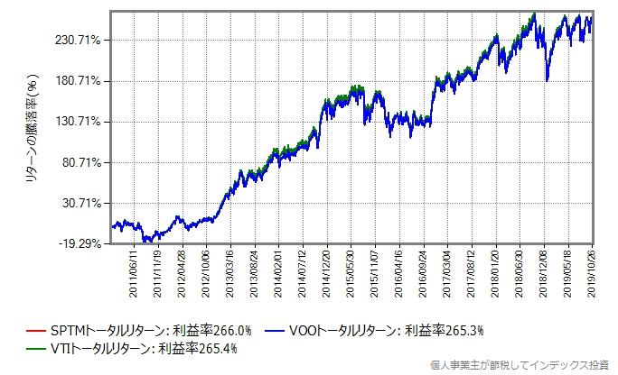 VTI、VOO、SPTMのトータルリターン比較グラフ