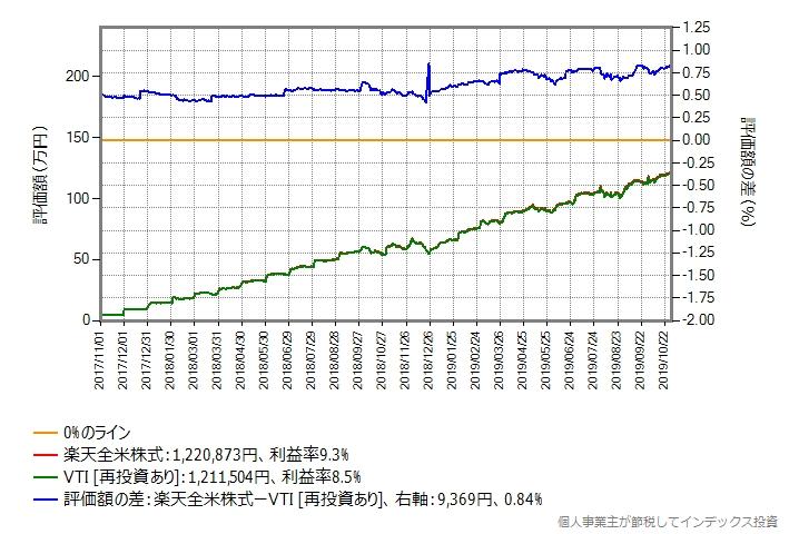 VTIと楽天全米株式のリターン比較グラフ