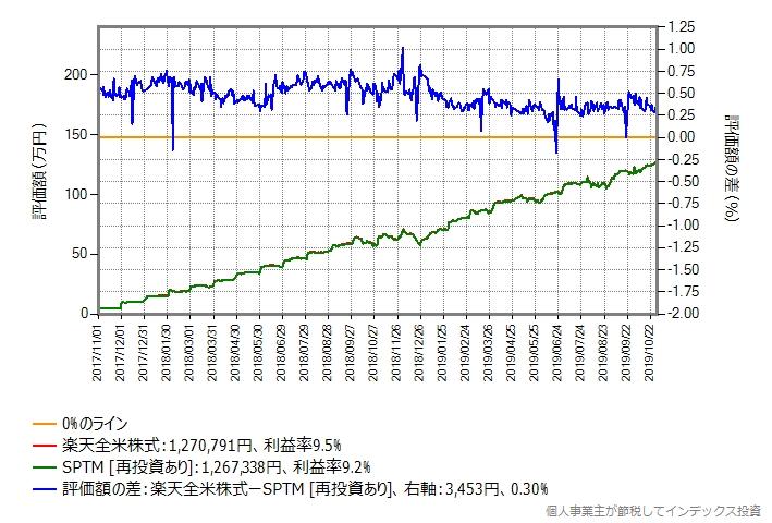 SPTMと楽天全米株式のリターン比較グラフ