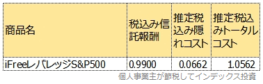 iFreeレバレッジS&P500のトータルコスト表