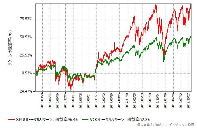 SPUUのトータルリターンとVOOのトータルリターンの比較グラフ