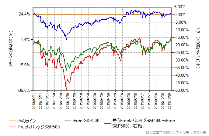 iFreeレバレッジS&P500とiFree S&P500のリターン差のグラフ