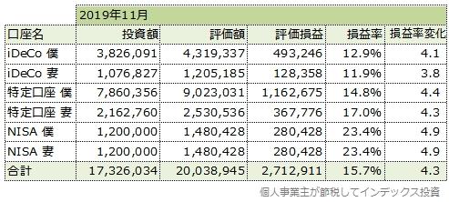 2019年11月の運用成績