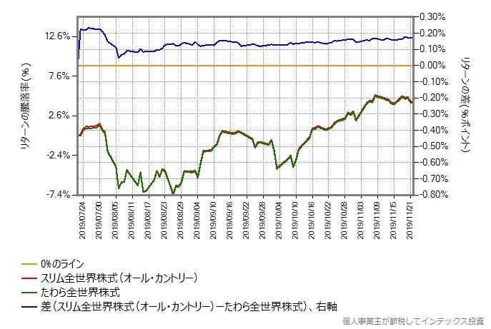 あえてたわら全世界株式の設定日からの比較