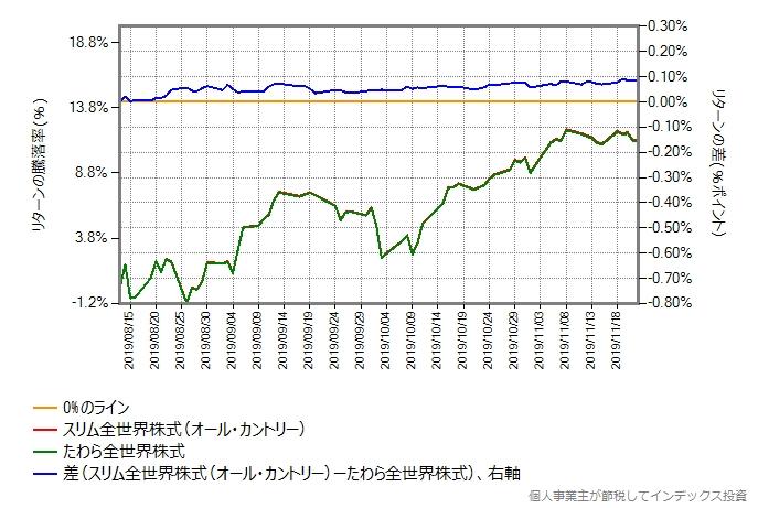 青のラインが安定した8月13日からの比較