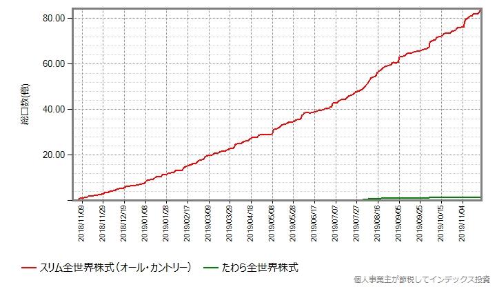 スリム全世界株式(オール・カントリー)とたわら全世界株式の設定来の総口数の推移グラフ