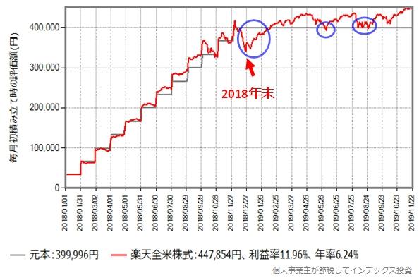 2018年に毎月初33,333円を積み立て投資した場合の評価額の推移グラフ