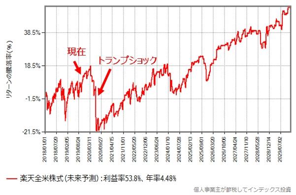 楽天全米株式の未来の基準価格の推移グラフ