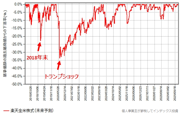 最高値からの下落率の推移グラフ