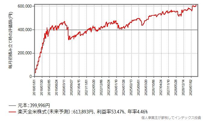 2018年の非課税枠をガチホした場合の評価額の推移グラフ