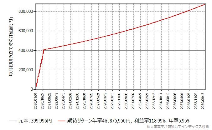 期待リターン年率4%のインデックスファンドに、つみたてNISAで毎月33,333円投資し、19年間ガチホしたときの評価額の推移グラフ