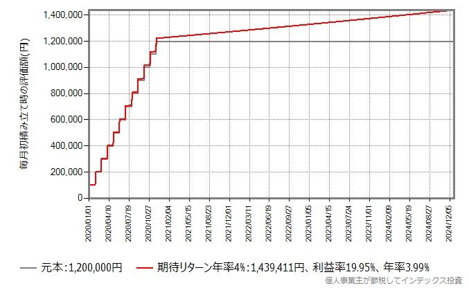 期待リターン年率4%のインデックスファンドに、一般NISAで毎月10万円投資し、4年間ガチホしたときの評価額の推移グラフ