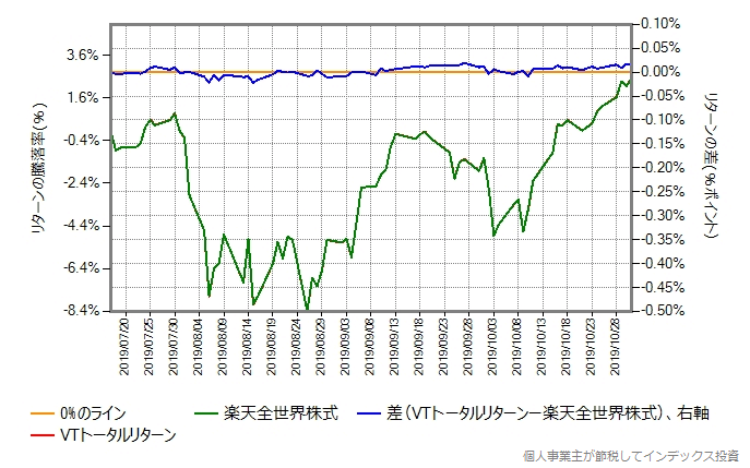 VTトータルリターンのコストを年率0.10%ポイント増量したものとの比較