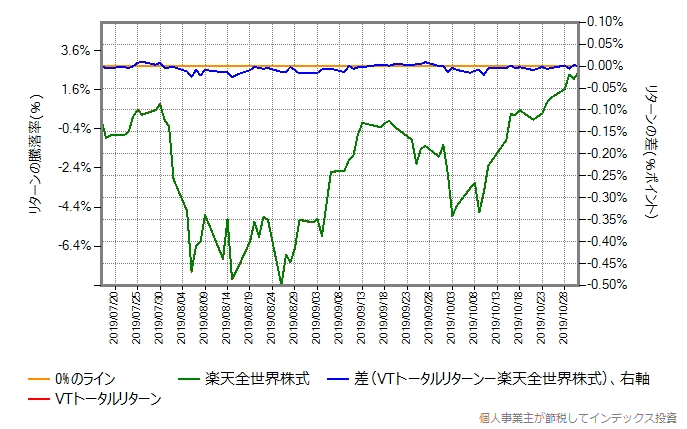 VTトータルリターンのコストを年率0.15%ポイント増量したものとの比較