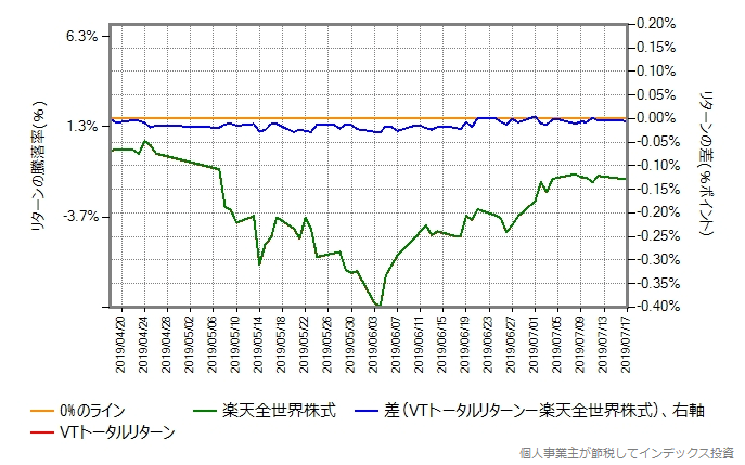 VTトータルリターンのコストを年率0.25%ポイント増量したものとの比較