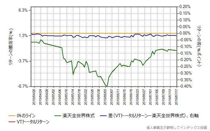 VTトータルリターンのコストを年率0.30%ポイント増量したものとの比較