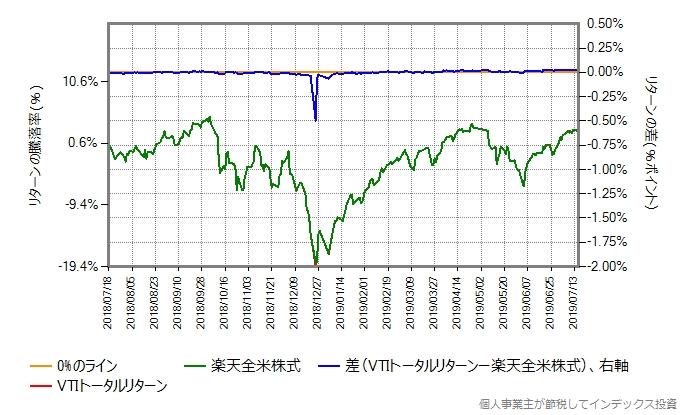 VTIトータルリターンのコストを年率0.20%ポイント増量