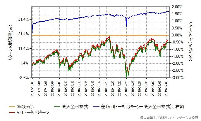 楽天全米株式の第一期決算期間における、VTIトータルリターンと楽天全米株式のリターン比較