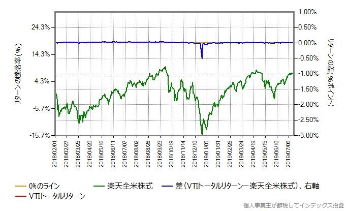 比較開始を2018年2月に変更したもの