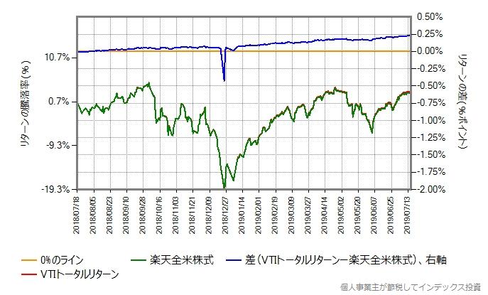 楽天全米株式の第二期決算期間における、VTIトータルリターンと楽天全米株式のリターン比較