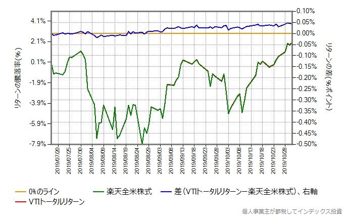VTIトータルリターン vs 楽天全米株式
