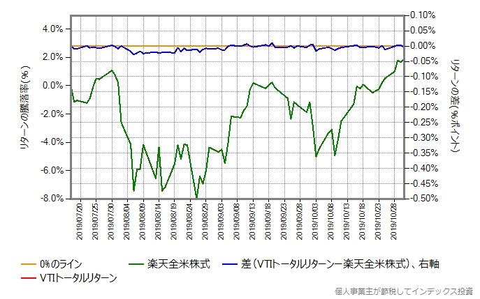 VTIトータルリターンのコストを年率0.15%ポイント増量