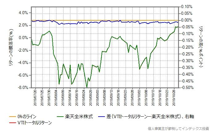 VTIトータルリターンのコストを年率0.20%ポイント増量したものとの比較