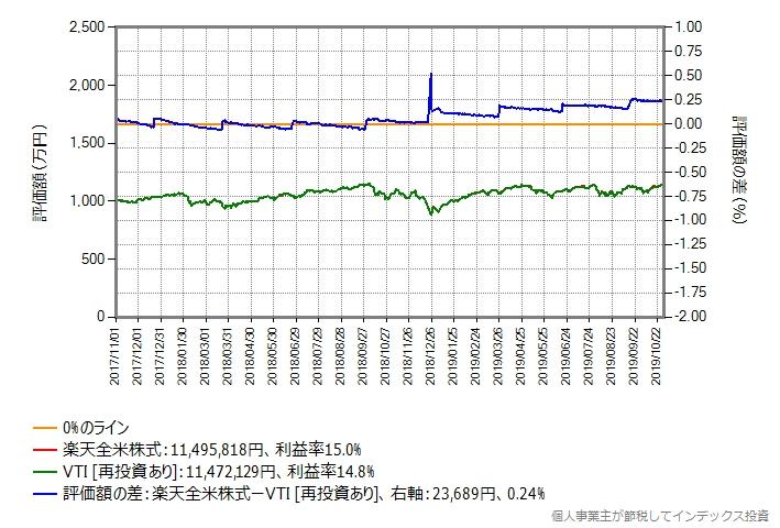 VTIを予算1,000万円で買い付け、実際にかかった分だけ楽天全米株式を買い付け、その後ガチホするシミュレーション結果のグラフ