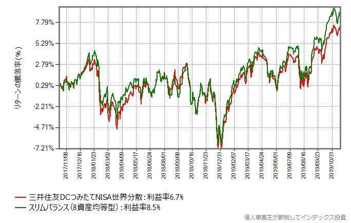 三井住友DCつみたてNISA世界分散とスリムバランス(8資産均等型)のリターン比較グラフ