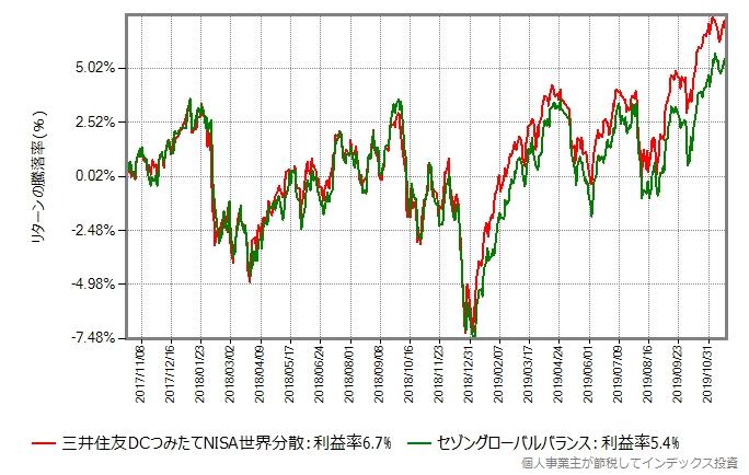 三井住友DCつみたてNISA世界分散とセゾングローバルバランスのリターン比較グラフ