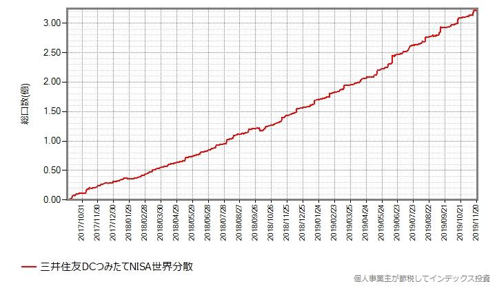 三井住友DCつみたてNISA世界分散の設定来の総口数の推移グラフ