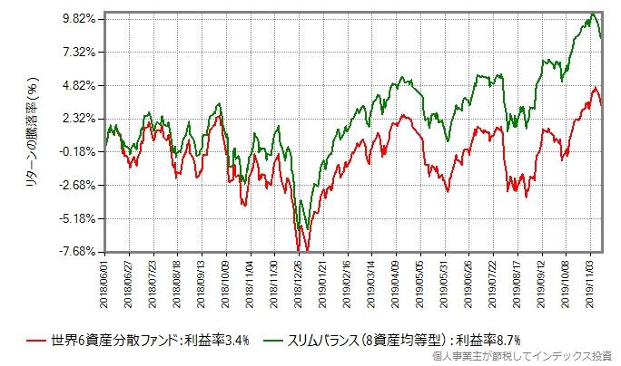 世界6資産分散ファンドとスリムバランス(8資産均等型)の比較