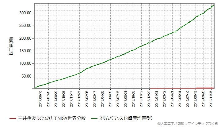 三井住友DCつみたてNISA世界分散の設定来の総口数の推移グラフにスリムバランスもプロット
