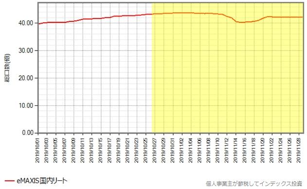 eMAXIS国内リートの、10月月初から11月末までの総口数の推移