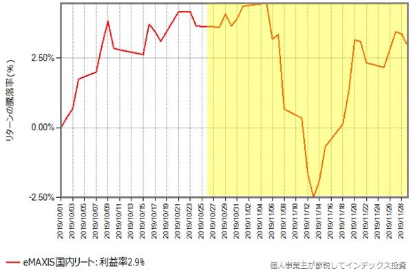eMAXIS国内リートの、10月月初から11月末までの基準価格の推移グラフ
