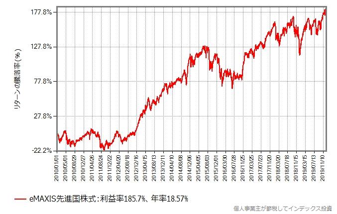 eMAXIS先進国株式の過去10年間の基準価額の推移グラフ