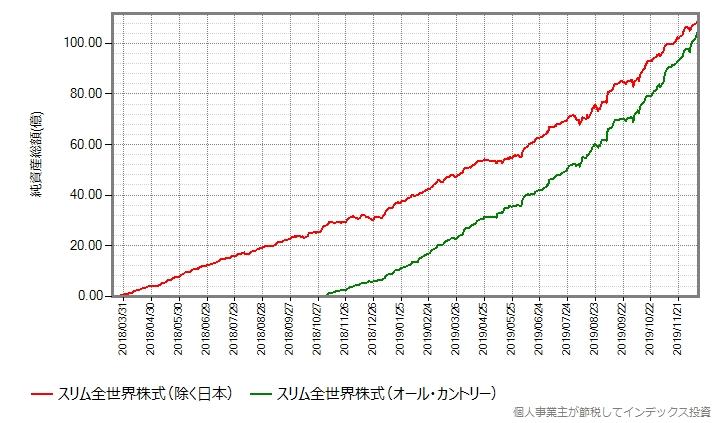 除く日本とオール・カントリーの設定来の純資産総額の推移グラフ