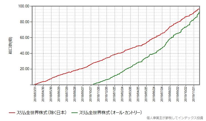 設定来の総口数の推移