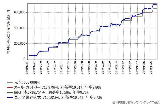 オール・カントリー、除く日本、楽天全世界株式に毎月初5万円積立投資のシミュレーション結果のグラフ