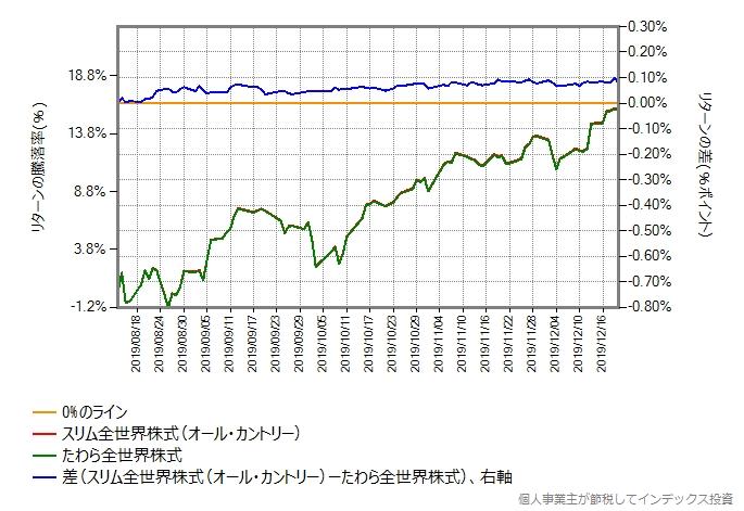 8月13日からの比較