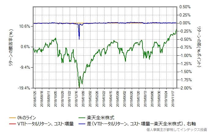年率0.20%ポイント増量したものとの比較グラフ