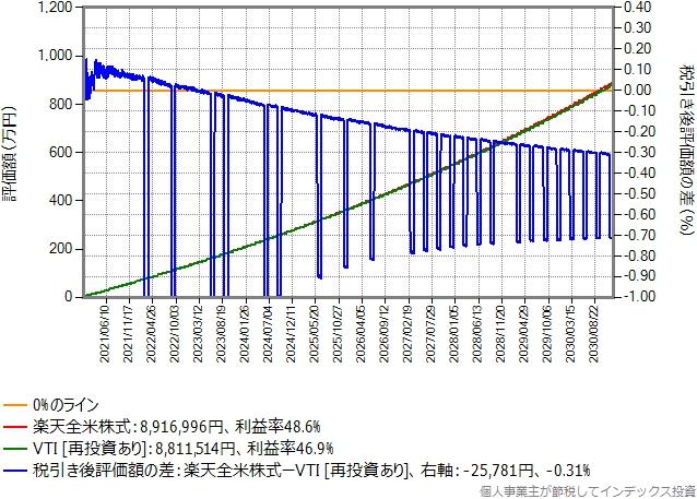 SBI証券でVTIを買う場合のシミュレーション結果のグラフ