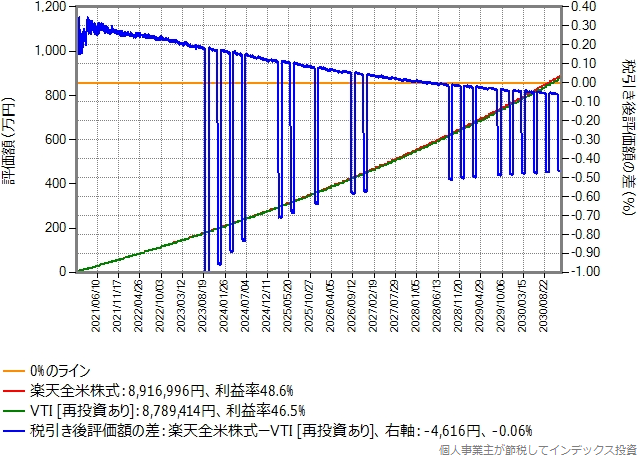 DMM.com証券でVTIを買う場合のシミュレーション結果のグラフ